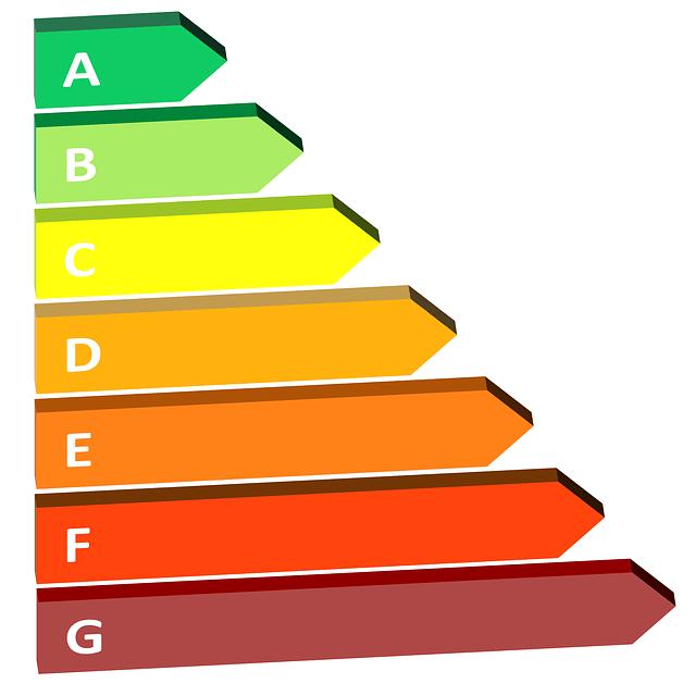 Kosten energielabel bedrijfspand